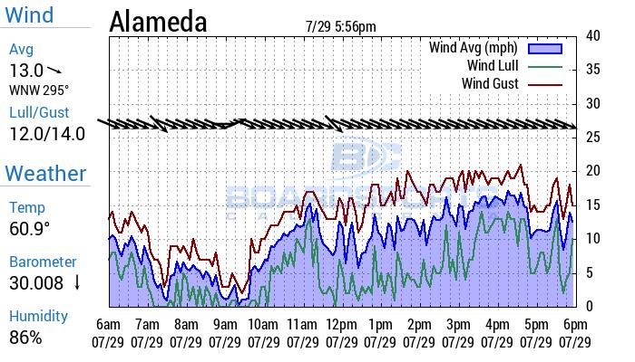 Alameda Wind